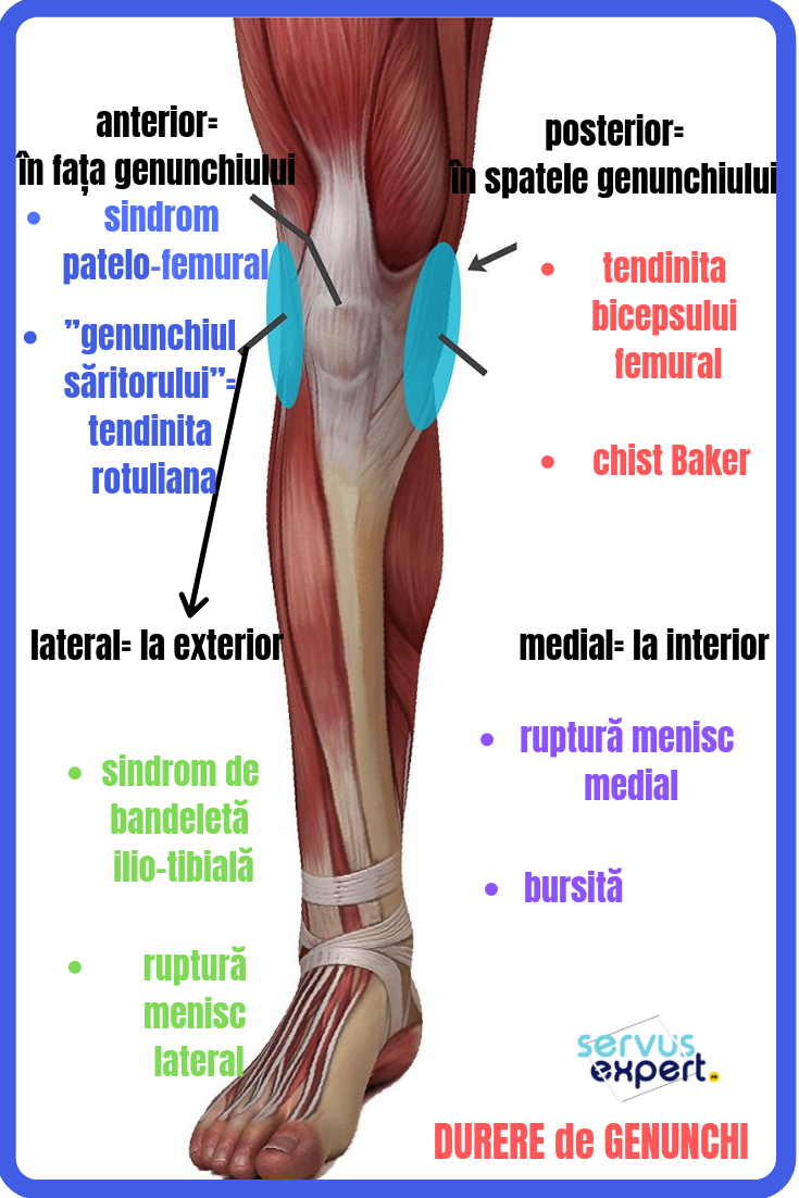 tratarea cu ultrasunete a articulațiilor ce poate provoca dureri de cot