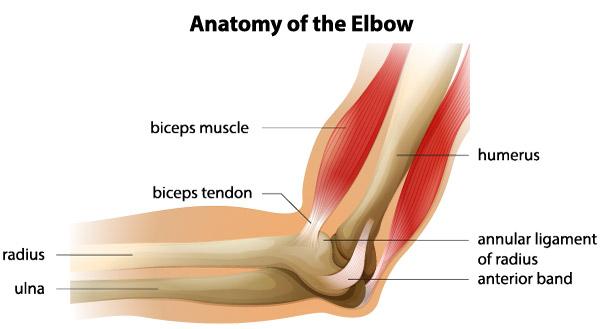 cum se tratează artroza deformantă 2-3 grade